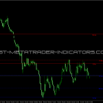 Support and Resistance MTF Indicartor