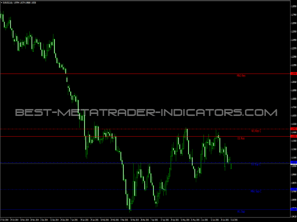 support and resistance indicator pdf