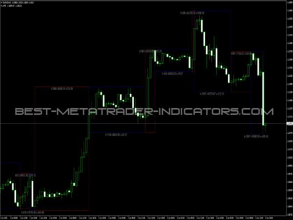 Velocity Waves Indicator