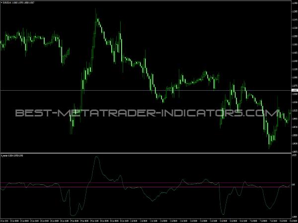 FX Trender for MT4