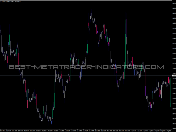Candles Suite Indicator for MetaTrader 4