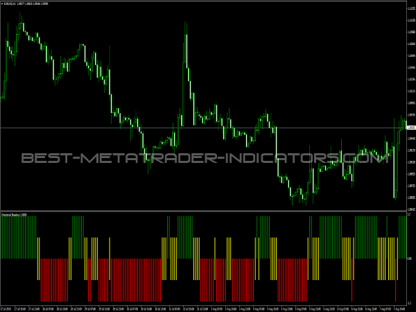 Directional Breakout Indicator