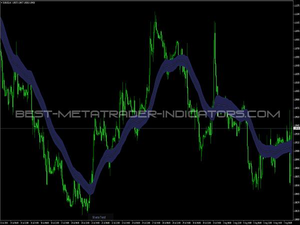 Trend Suite Indicator for MT4 Platform