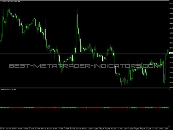 Zwinner Trend Indicator