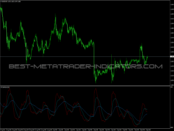 ATR 3LWMA Indicator for MetaTrader 4
