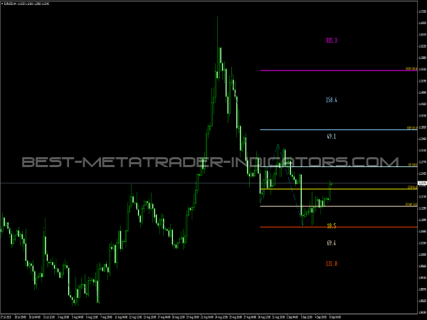 Dinapoli Target Indicator for MetaTrader 4
