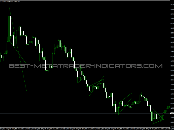 Flag and pennant patterns forex indicator