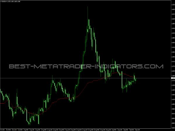 Forex range factor indicator