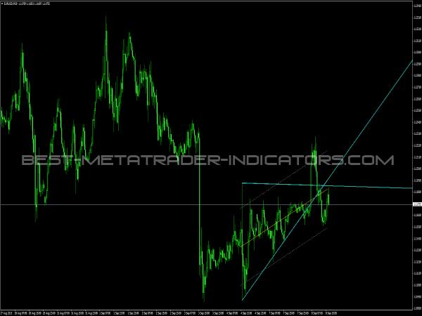 1 2 3 forex patterns 4 indicator