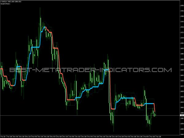 PZ Lopez Trend Indicator for MetaTrader 4