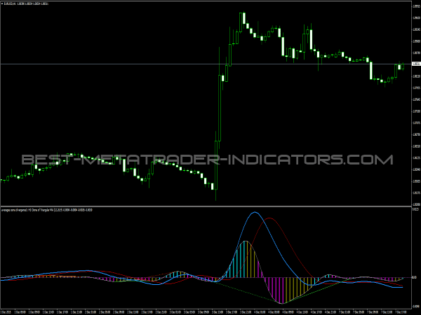 Averages OsMa Indicator for MetaTrader 4