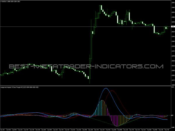 Averages OsMa Indicator for MetaTrader 4
