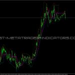 BSI Trend Indicator