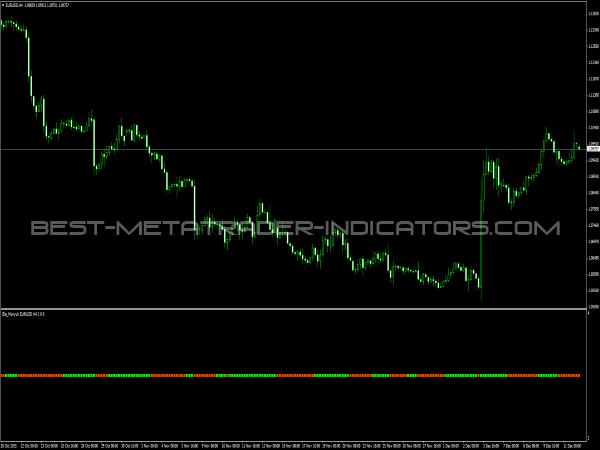 Best leading trading indicators