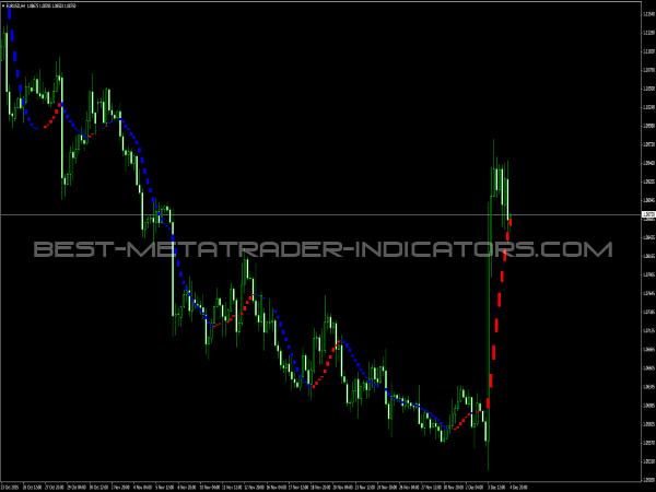 i-Sadukey Indicator for MT4 Platform