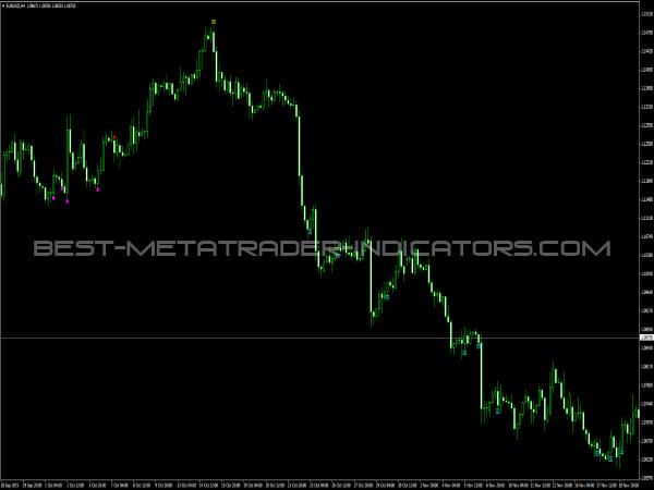 iProfiteer Indicator for MetaTrader 4