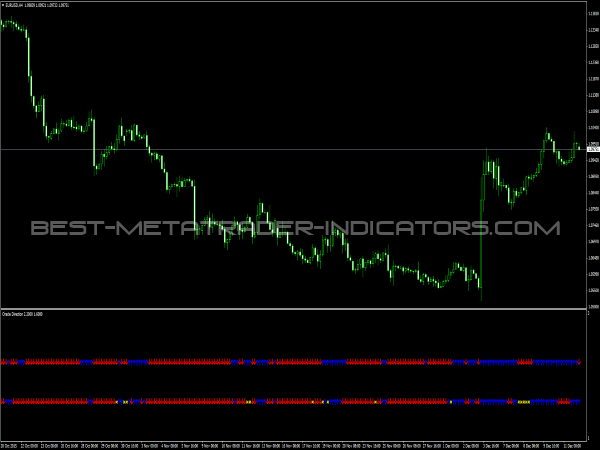 Oracle Direction for MetaTrader 4