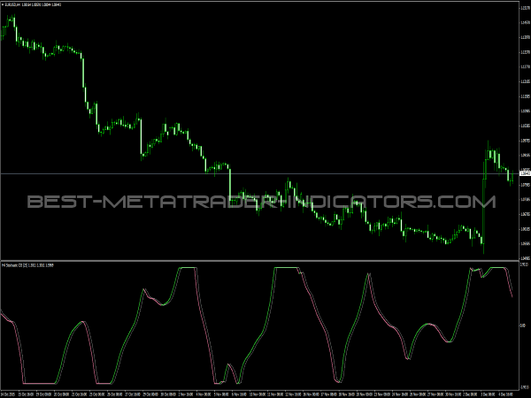 Stochastic CG Oscillator for MT4