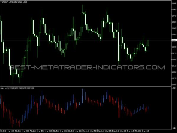 MTF Heiken Ashi Indicator