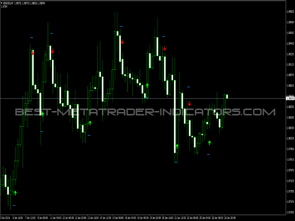 Complete indicator forex
