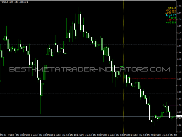 All in One Indicator for MetaTrader 4