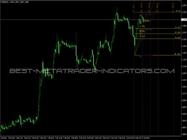 iFibonacci Indicator for MT4 Platform