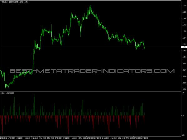 IXOAH Indicator for MetaTrader 4 Platform