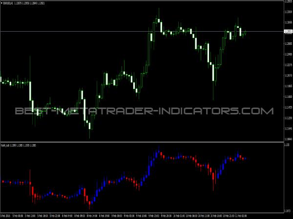 New Heiken Ashi Indicator for MetaTrader 4