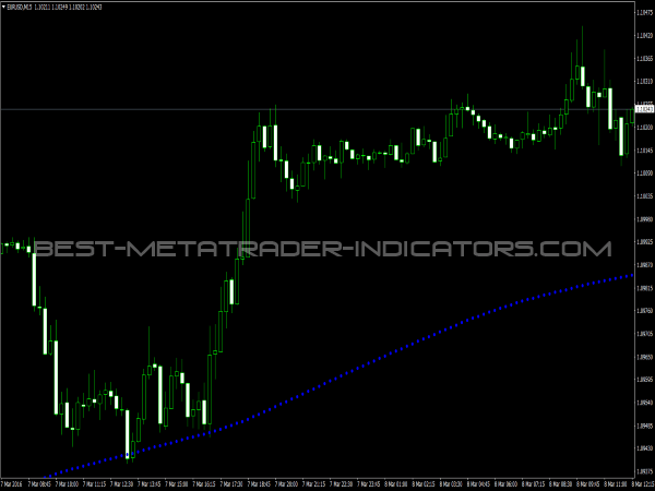 Forex indicator adx download