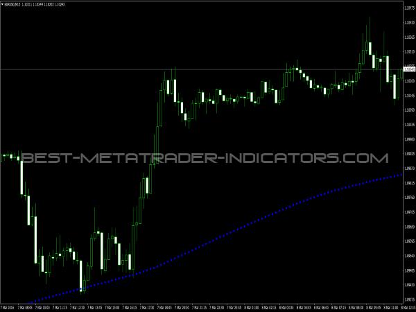 ADX MA Indicator