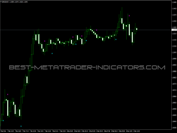 ASC Trend Indicator for MetaTrader4 Software