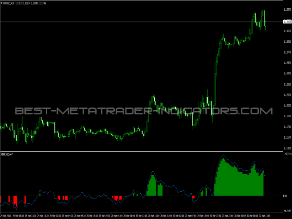 MMR Indicator