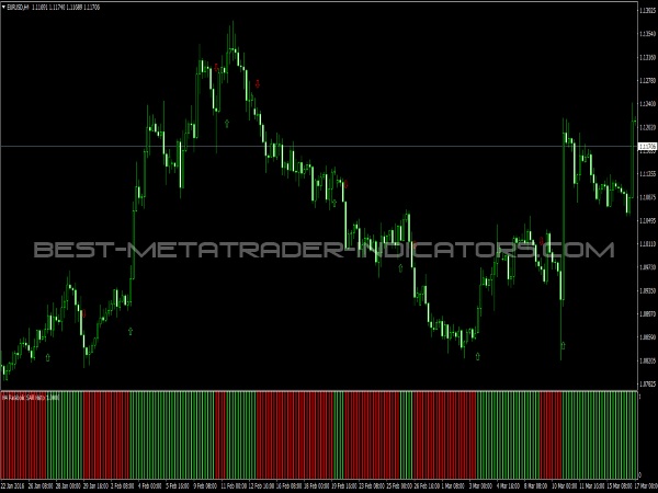 Parabolic SAR Signals for MetaTrader 4