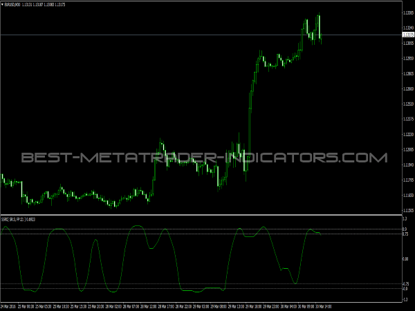 SSRC Indicator for MT4 Trading