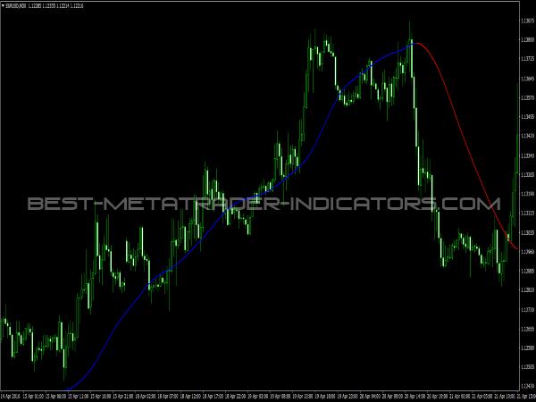 Mega Trend Indicator for MT4 Trend Trading