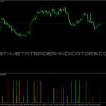 Price Action Indicator