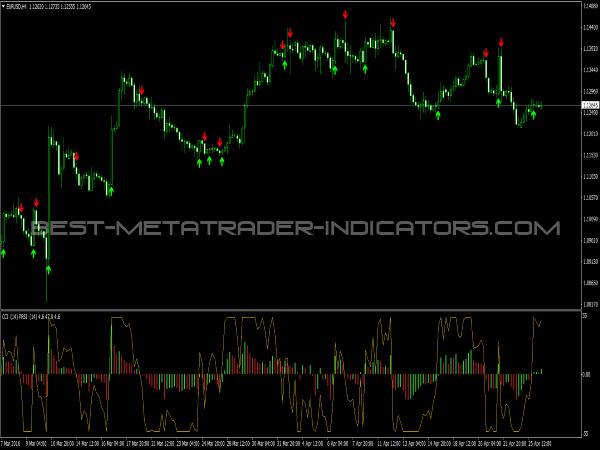 PRSI & PCCI Signals