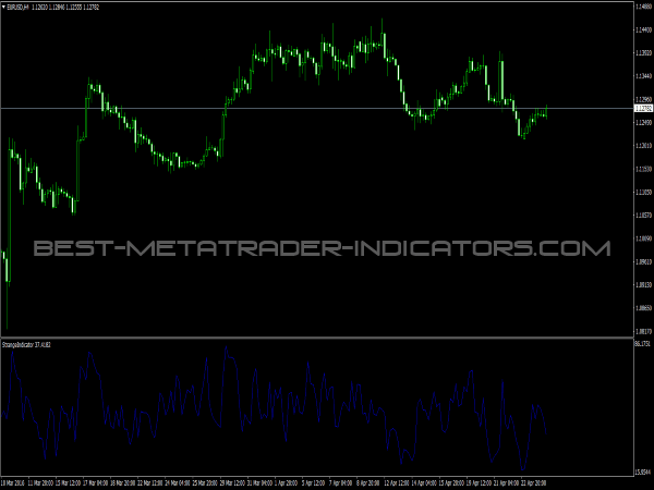 Strange Indicator for MT4 Trading