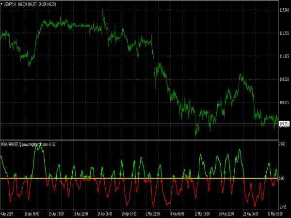 Mega FX Profit Indicator for MetaTrader 4