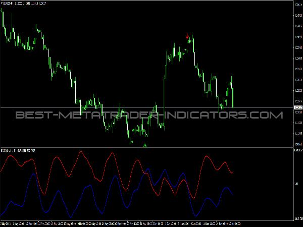 EATA Indicator for MT4 Platform