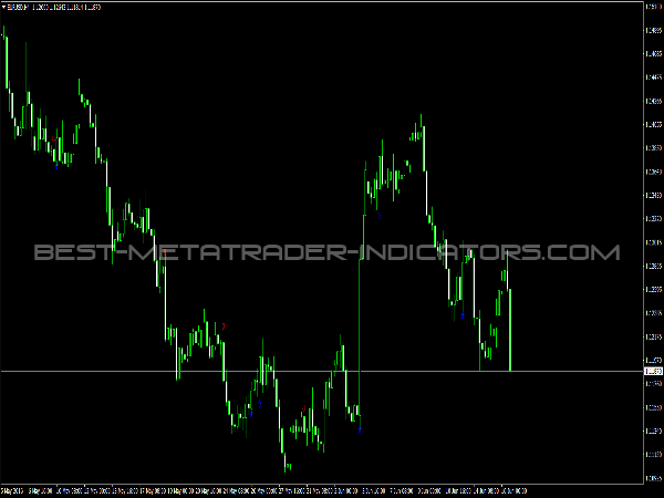 Engulfing Indicator for Forex Trading