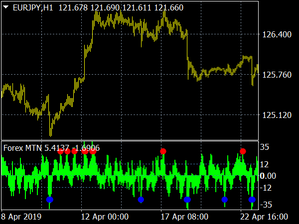 Forex MTN Indicator for MT4
