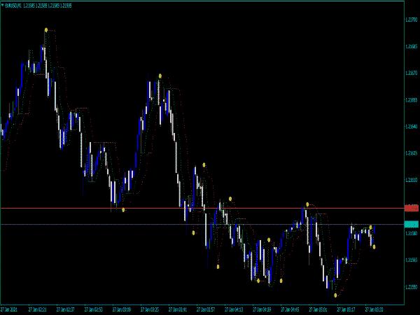 Forex Gunduro Angle Indicator for MT4