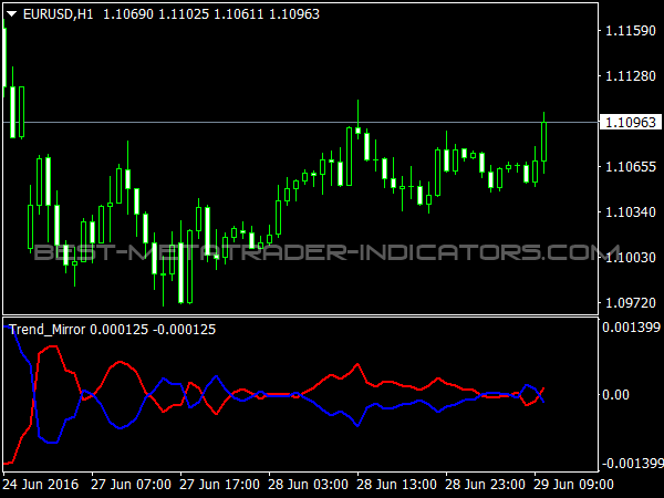 Trend Mirror for MetaTrader 4