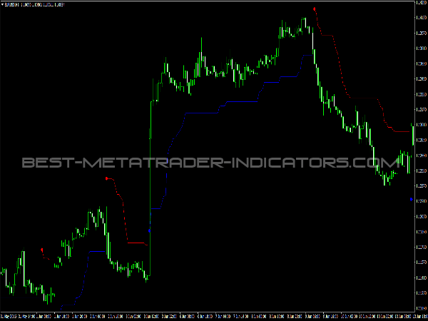 VoltyChannel Indicator for MT4 Trading