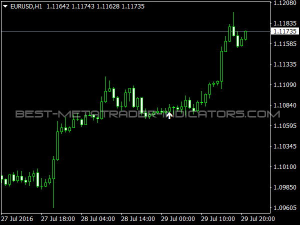 Envelopes Indicator (Env) » Free MT4 Indicators [mq4 & ex4] » Best