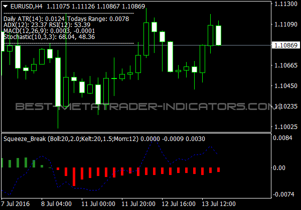 Squeeze Break Indicator for MetaTrader 4