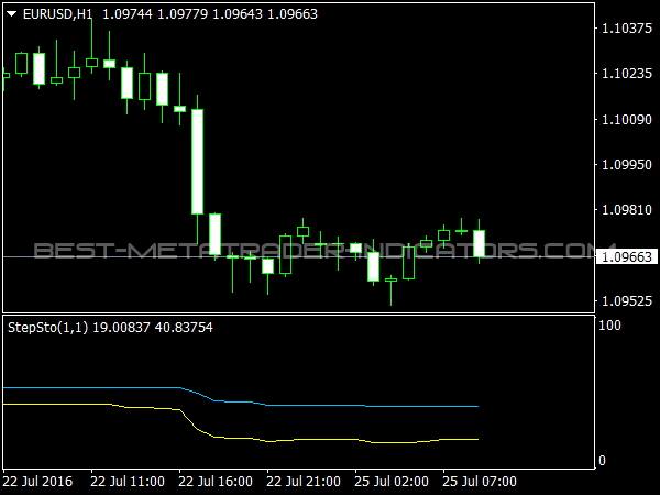StepSto Indicator for MetaTrader 4