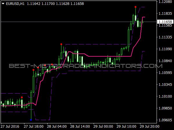 TangoLine Indicator for MetaTrader 4 Trading