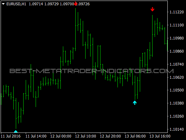 Download indikator signal forex gratis